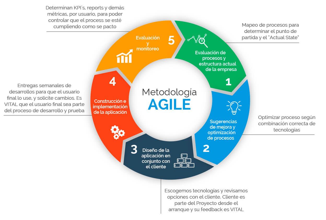 desarrollamos software con metodos agiles